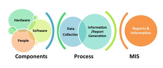Sistem Informasi Manjemen